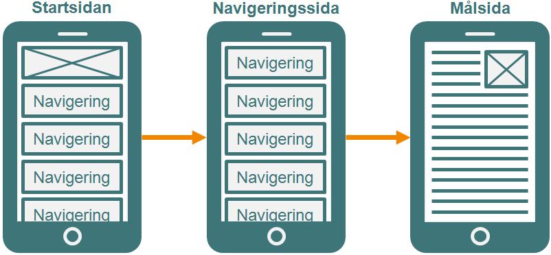 navigering_hela_sidan_mobil