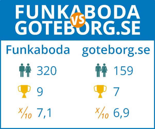 Strukturtest: goteborg.se vs Funkaboda