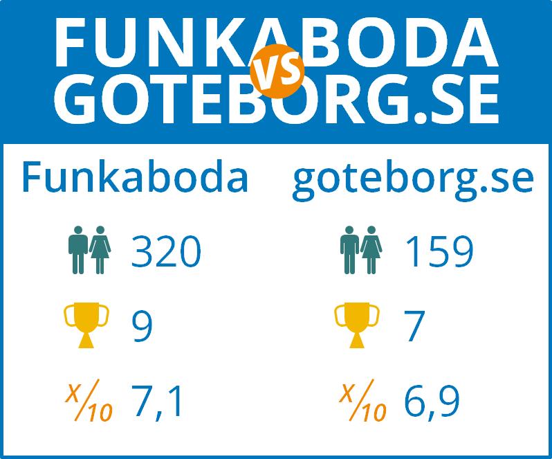 funkaboda-vs-goteborg-se